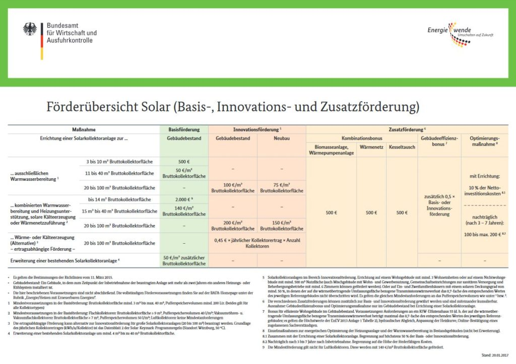 Übersicht Solar Förderung BAFA